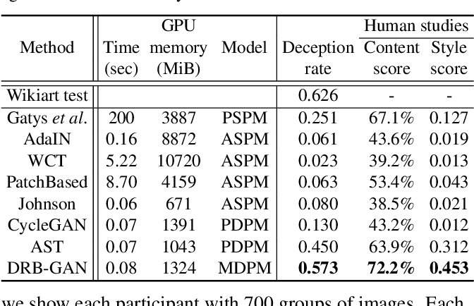 Figure 2 for DRB-GAN: A Dynamic ResBlock Generative Adversarial Network for Artistic Style Transfer