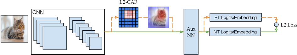 Figure 3 for A Generic Visualization Approach for Convolutional Neural Networks