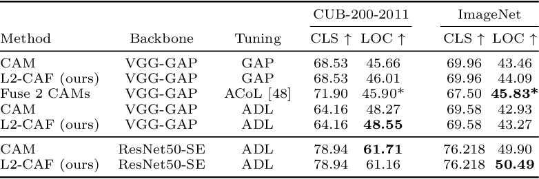Figure 4 for A Generic Visualization Approach for Convolutional Neural Networks