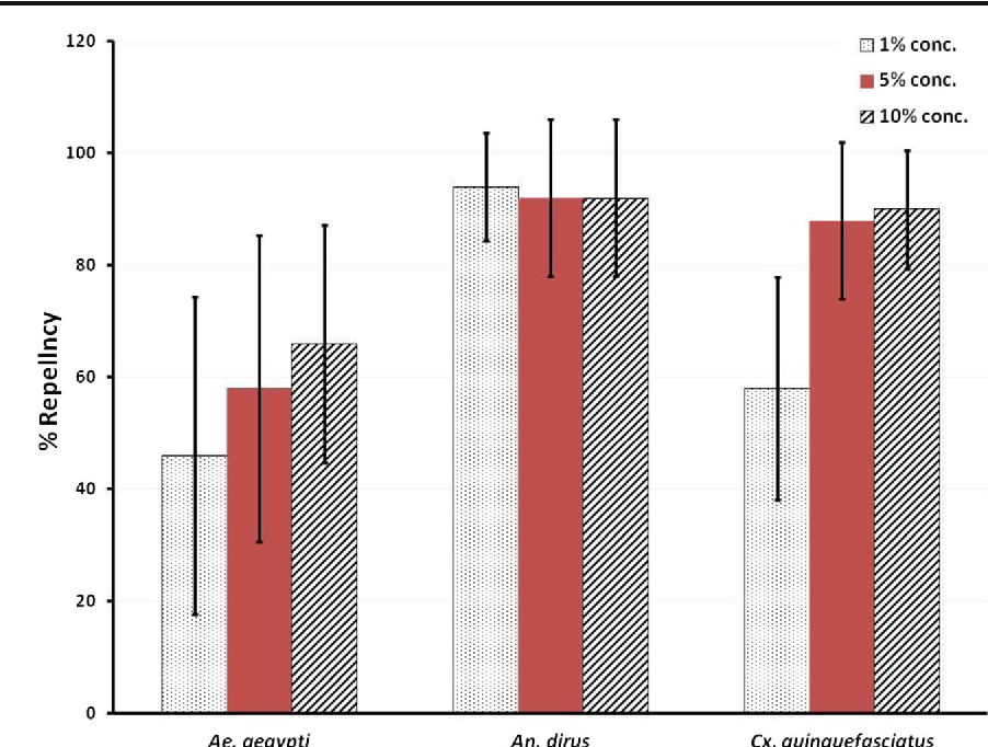 Figure 4 from efficacy of essential oil from cananga odorata lamk fig 4 repellency percentages of 1 5 and 10 concentrations of ca ccuart Gallery