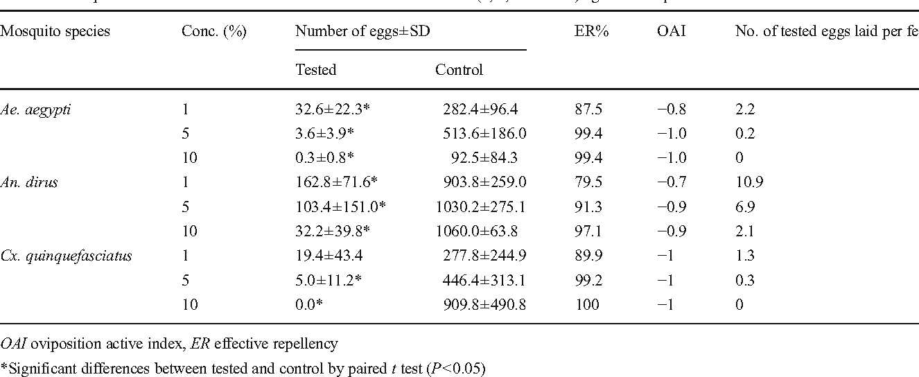 Table 1 from efficacy of essential oil from cananga odorata lamk table 1 oviposition deterrent of ca odorata oil in three concentrations 1 5 ccuart Gallery