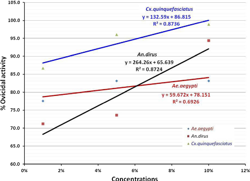 Figure 2 from efficacy of essential oil from cananga odorata lamk fig 2 relationship of percentage of ovicidal activity of ae aegypti an ccuart Gallery