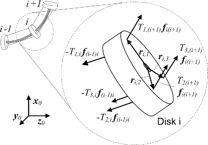 Figure 3 From Continuum Robot Dynamics Utilizing The Principle Of