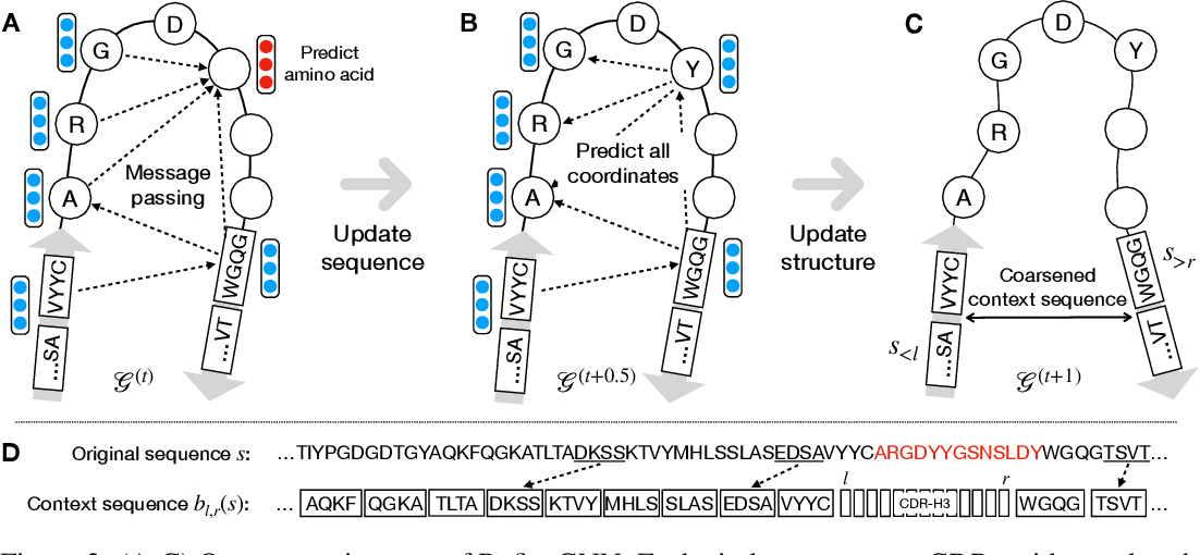 Figure 3 for Iterative Refinement Graph Neural Network for Antibody Sequence-Structure Co-design