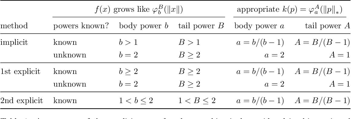 Figure 2 for Hamiltonian Descent Methods