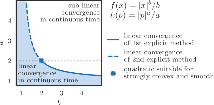 Figure 3 for Hamiltonian Descent Methods