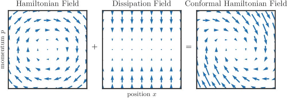 Figure 4 for Hamiltonian Descent Methods