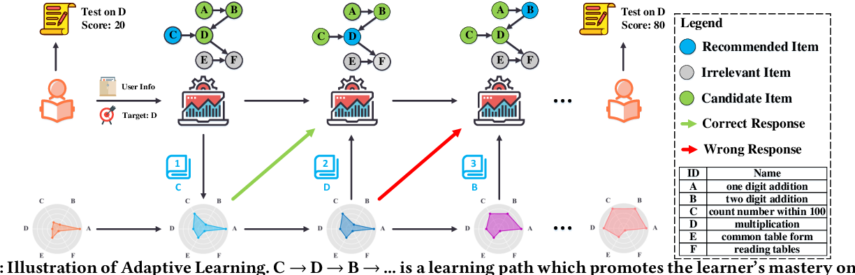 Figure 1 for Exploiting Cognitive Structure for Adaptive Learning
