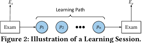 Figure 2 for Exploiting Cognitive Structure for Adaptive Learning