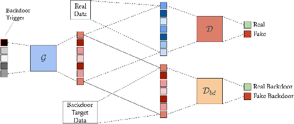 Figure 3 for BAAAN: Backdoor Attacks Against Autoencoder and GAN-Based Machine Learning Models