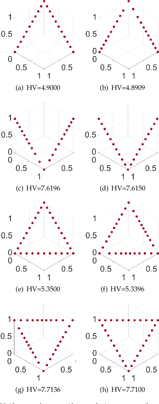 Figure 1 for Hypervolume-Optimal $μ$-Distributions on Line/Plane-based Pareto Fronts in Three Dimensions