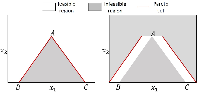 Figure 3 for Hypervolume-Optimal $μ$-Distributions on Line/Plane-based Pareto Fronts in Three Dimensions