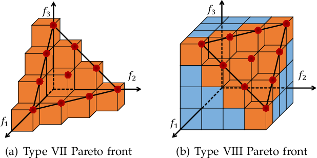 Figure 4 for Hypervolume-Optimal $μ$-Distributions on Line/Plane-based Pareto Fronts in Three Dimensions