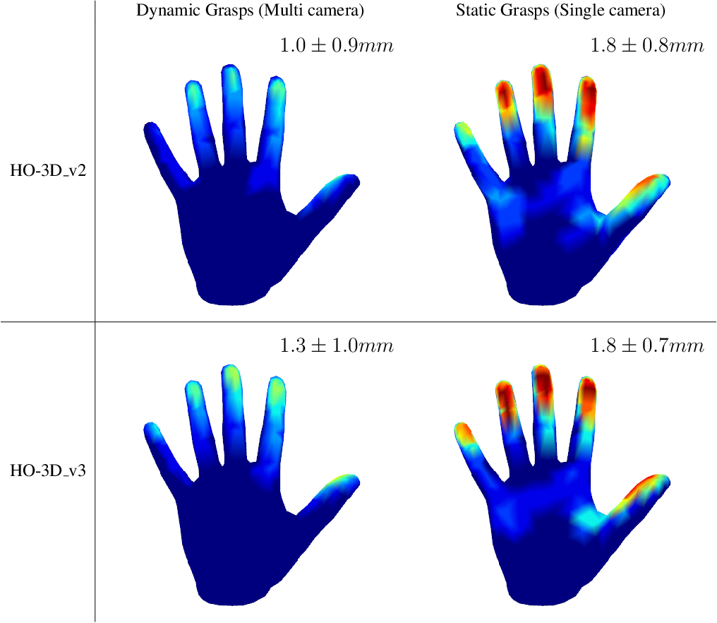 Figure 2 for HO-3D_v3: Improving the Accuracy of Hand-Object Annotations of the HO-3D Dataset