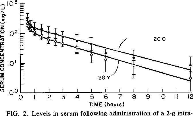 PDF] Pharmacokinetics of cefoperazone in ambulatory elderly