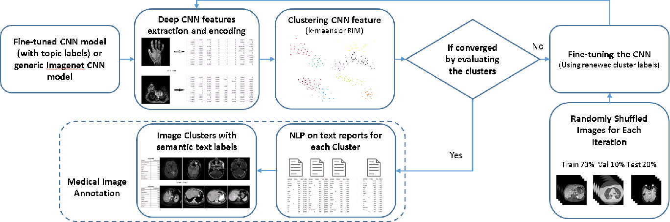 Figure 1 for Unsupervised Joint Mining of Deep Features and Image Labels for Large-scale Radiology Image Categorization and Scene Recognition