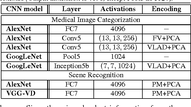 Figure 2 for Unsupervised Joint Mining of Deep Features and Image Labels for Large-scale Radiology Image Categorization and Scene Recognition
