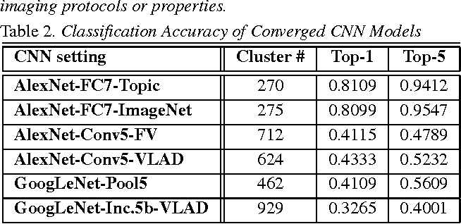 Figure 4 for Unsupervised Joint Mining of Deep Features and Image Labels for Large-scale Radiology Image Categorization and Scene Recognition