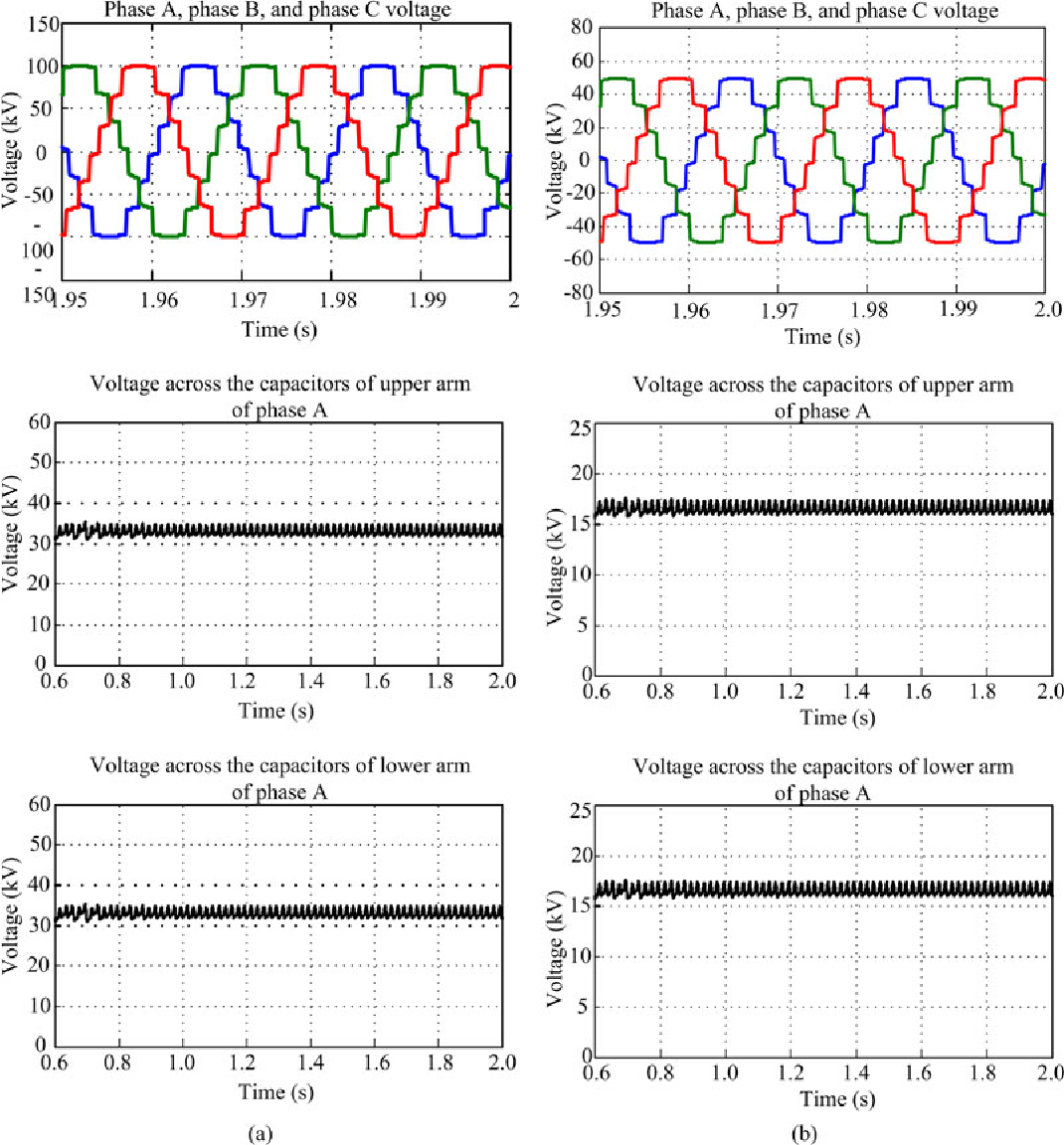 Figure 11 From A Simplified Nearest Level Control Nlc Voltage Power Factor Capacitors Effect Of Modulation Index On Balance Sm Voltages At