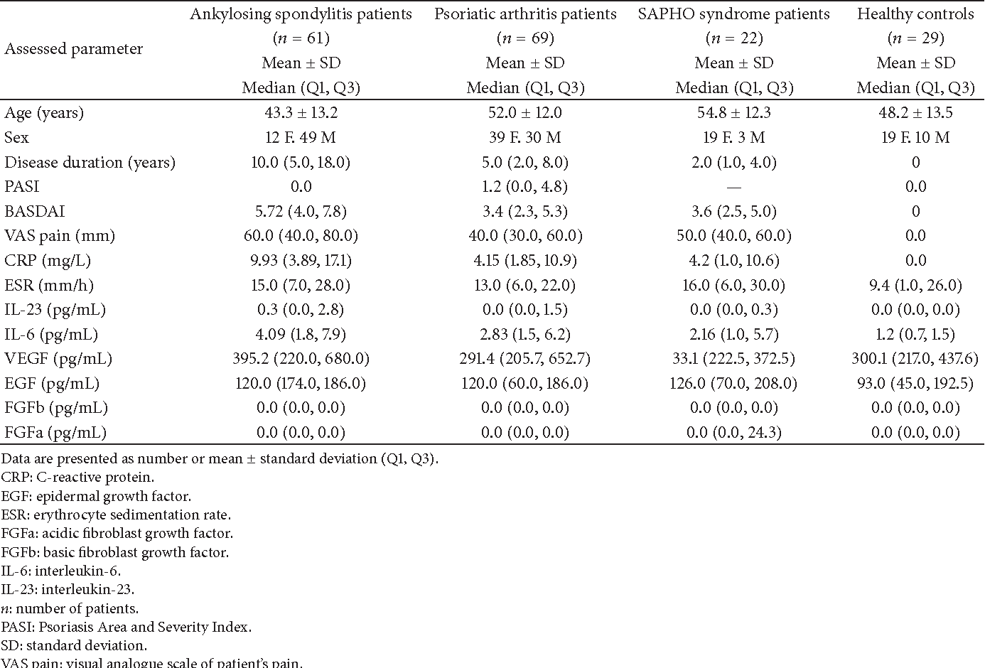 Table 1: Clinical and laboratory characteristics of ankylosing spondylitis, psoriatic arthritis, and SAPHO syndrome patients and healthy controls.