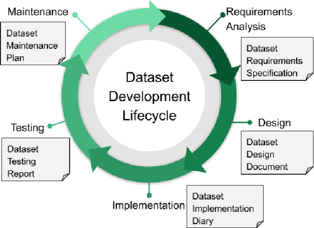 Figure 1 for Towards Accountability for Machine Learning Datasets: Practices from Software Engineering and Infrastructure