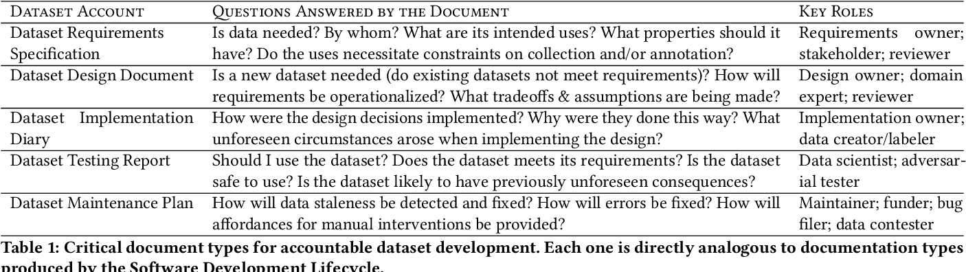 Figure 2 for Towards Accountability for Machine Learning Datasets: Practices from Software Engineering and Infrastructure