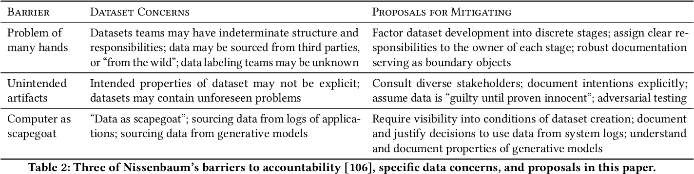 Figure 3 for Towards Accountability for Machine Learning Datasets: Practices from Software Engineering and Infrastructure