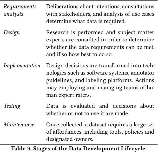 Figure 4 for Towards Accountability for Machine Learning Datasets: Practices from Software Engineering and Infrastructure