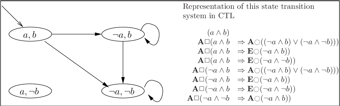 Figure 4.15: A state transition system