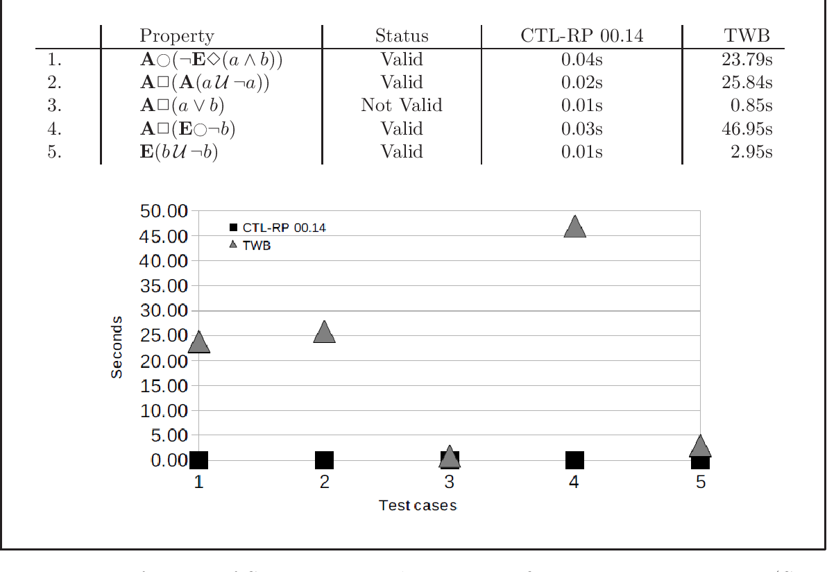 Figure 4.16: Performance of CTL-RP 00.14 and TWB 3.4 on finite state transition system (CTLBF2)
