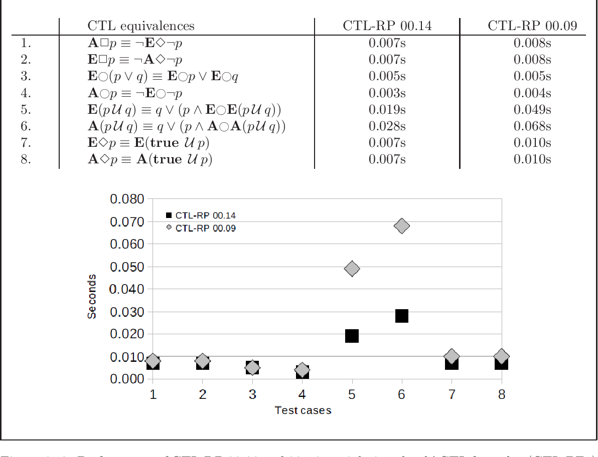 Figure 4.19: Performance of CTL-RP 00.09 and 00.14 on eight 'textbook' CTL formulae (CTL-BF1)