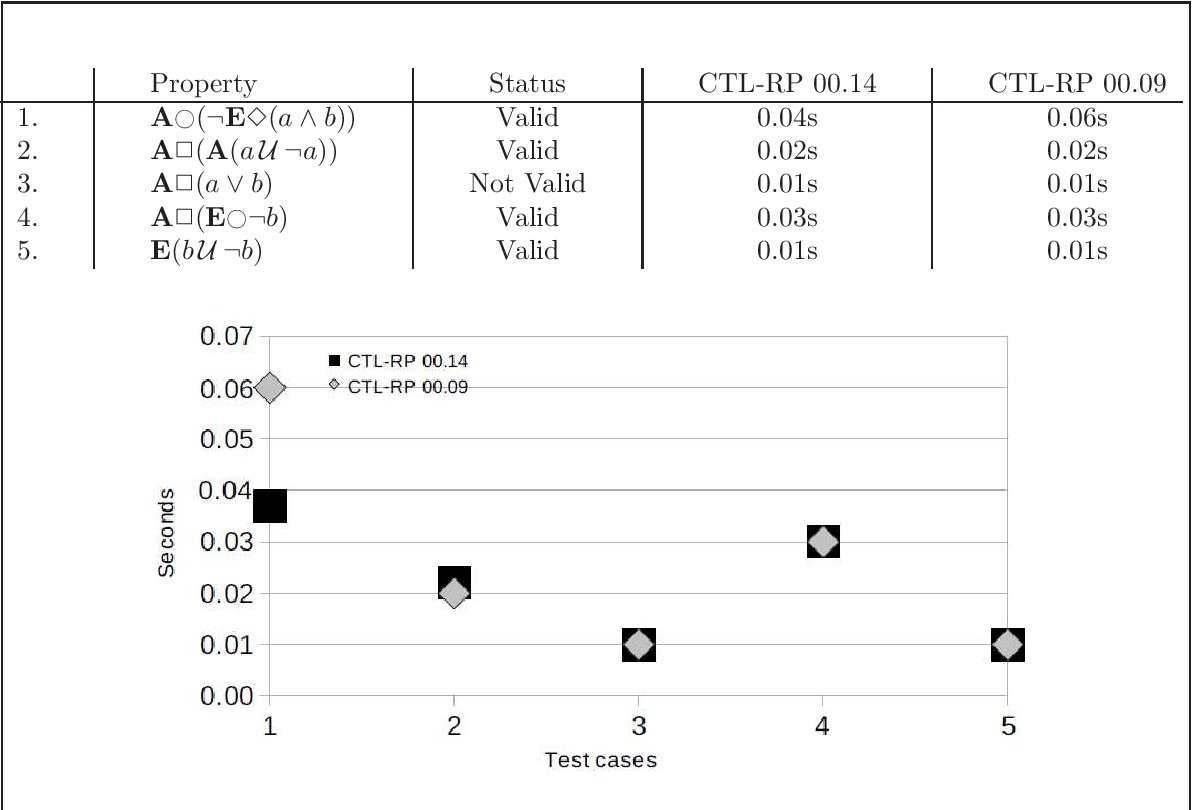 Figure 4.20: Performance of CTL-RP 00.09 and 00.14 on finite state transition system properties (CTL-BF2)