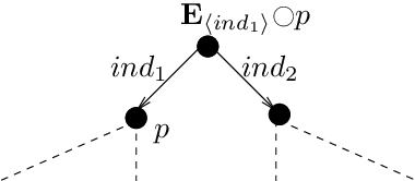Figure 3.1: An example model structure of E〈ind1〉#p
