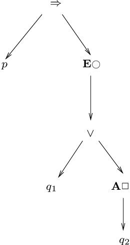 Figure 3.4: p⇒ E#(q1 ∨A2q2) stored in a tree structure