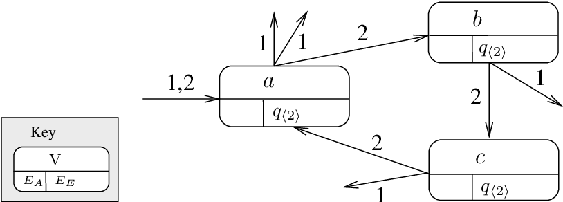 Figure 3.7: A 2-labelled terminal subgraph for q〈2〉