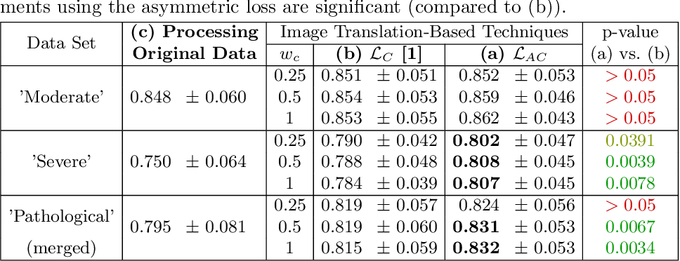Figure 2 for An Asymetric Cycle-Consistency Loss for Dealing with Many-to-One Mappings in Image Translation: A Study on Thigh MR Scans
