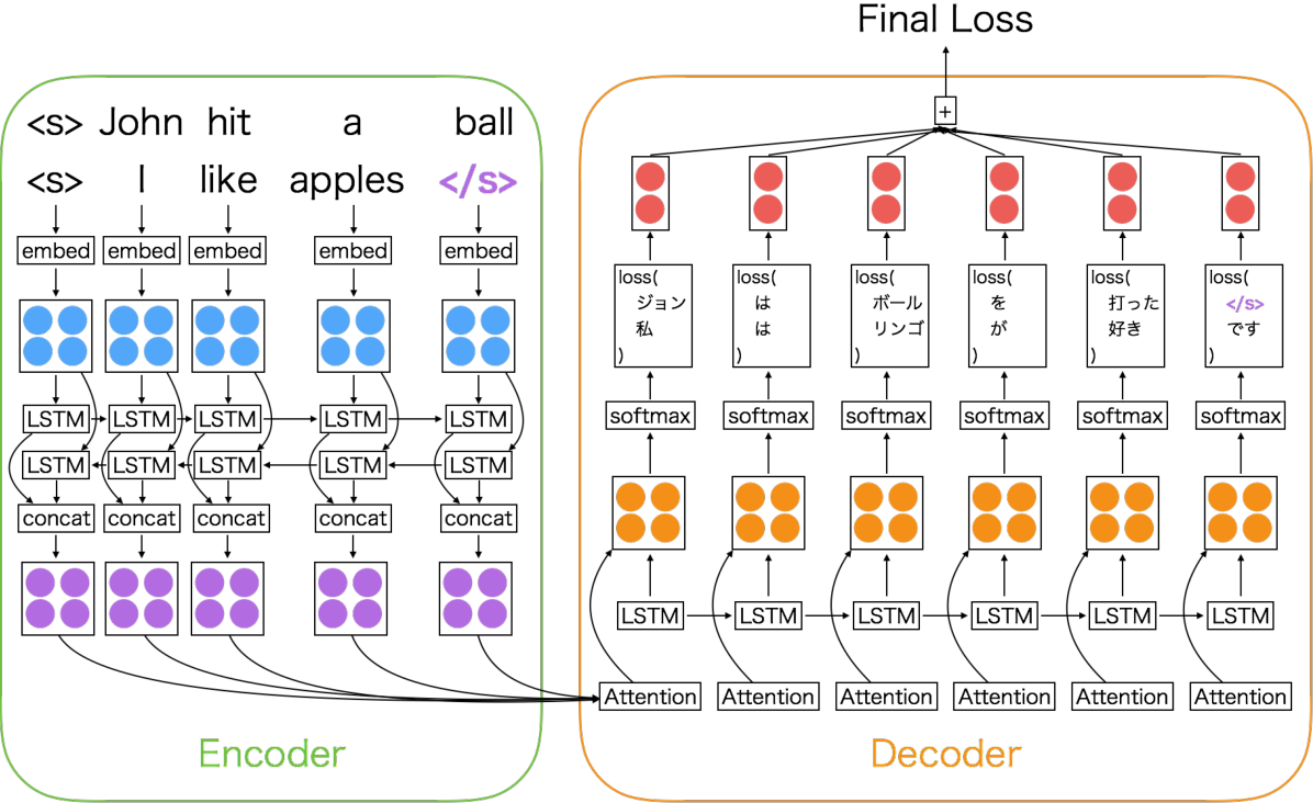 Figure 1 for An Empirical Study of Mini-Batch Creation Strategies for Neural Machine Translation