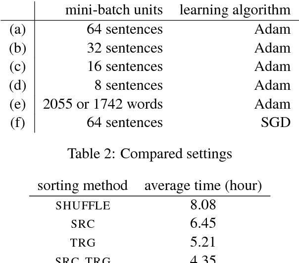Figure 3 for An Empirical Study of Mini-Batch Creation Strategies for Neural Machine Translation