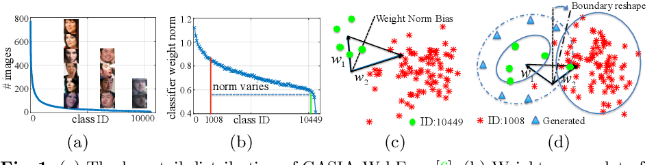 Figure 1 for Feature Transfer Learning for Deep Face Recognition with Long-Tail Data
