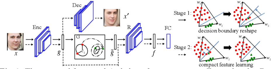Figure 3 for Feature Transfer Learning for Deep Face Recognition with Long-Tail Data