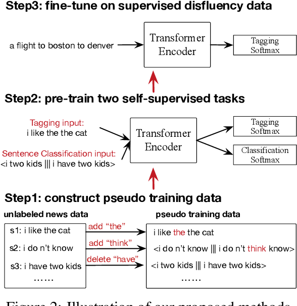Figure 2 for Multi-Task Self-Supervised Learning for Disfluency Detection