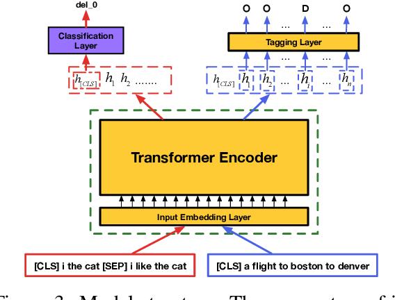 Figure 4 for Multi-Task Self-Supervised Learning for Disfluency Detection