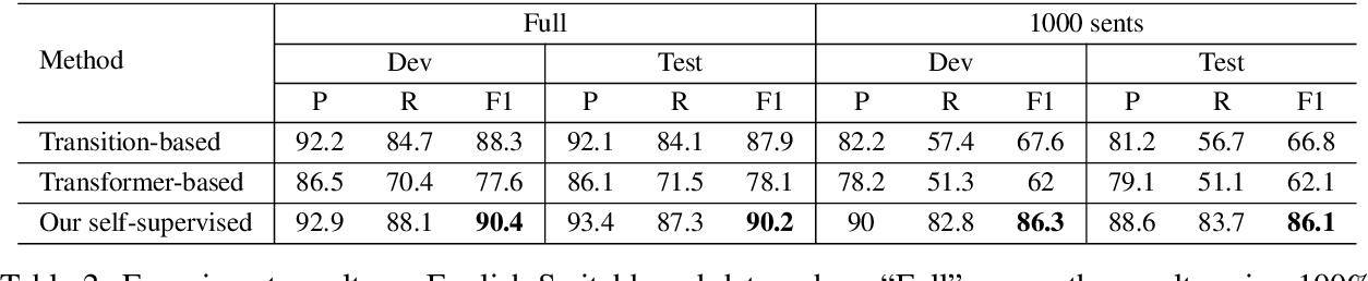 Figure 3 for Multi-Task Self-Supervised Learning for Disfluency Detection