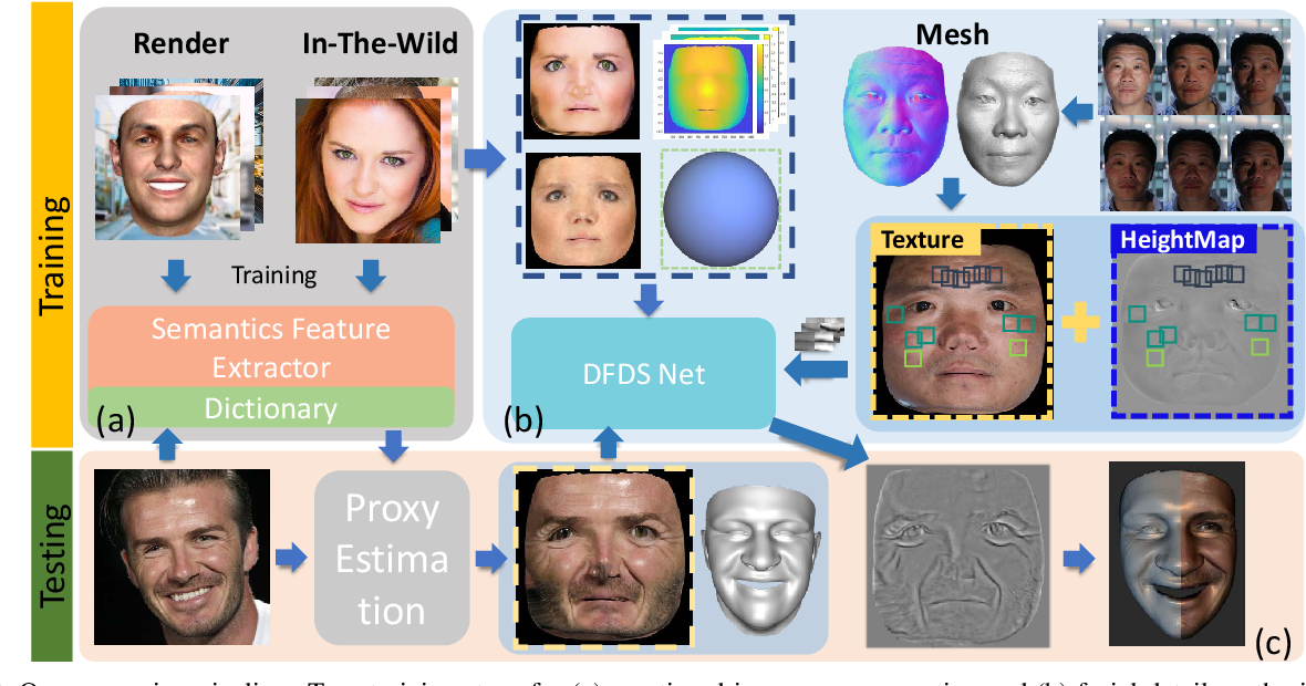 Figure 1 for Photo-Realistic Facial Details Synthesis from Single Immage