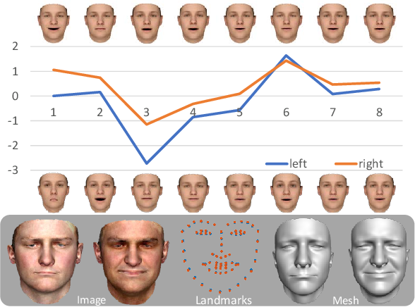 Figure 2 for Photo-Realistic Facial Details Synthesis from Single Immage