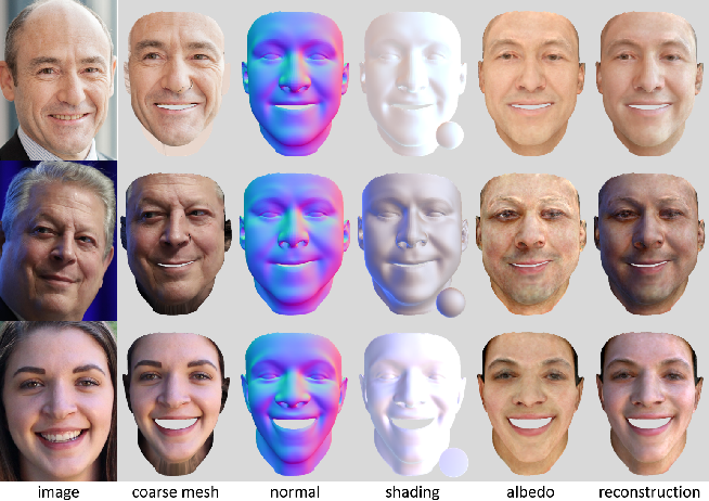 Figure 4 for Photo-Realistic Facial Details Synthesis from Single Immage