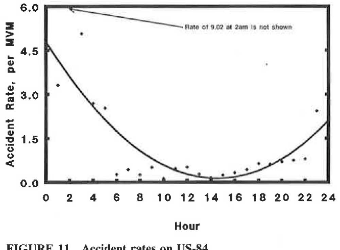 Figure 11 from Rural Accident Rate Variations with Traffic