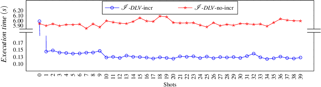 Figure 4 for Incremental Answer Set Programming with Overgrounding