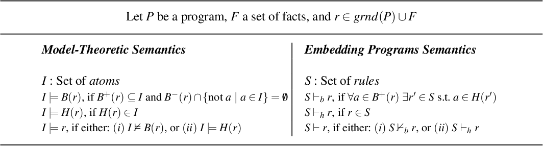 Figure 1 for Incremental Answer Set Programming with Overgrounding