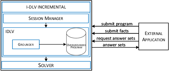 Figure 2 for Incremental Answer Set Programming with Overgrounding